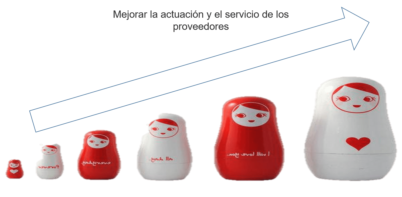supervisión de proveedores